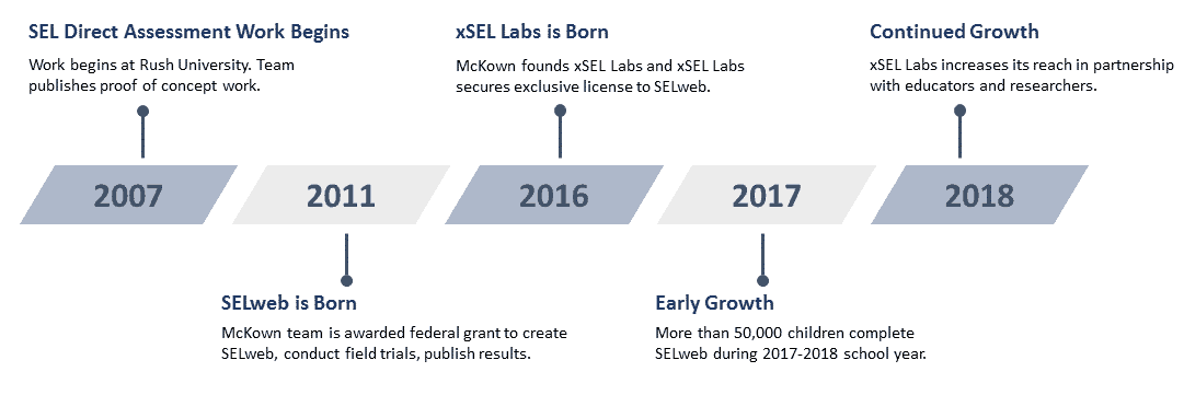 History of xSEL Labs chart