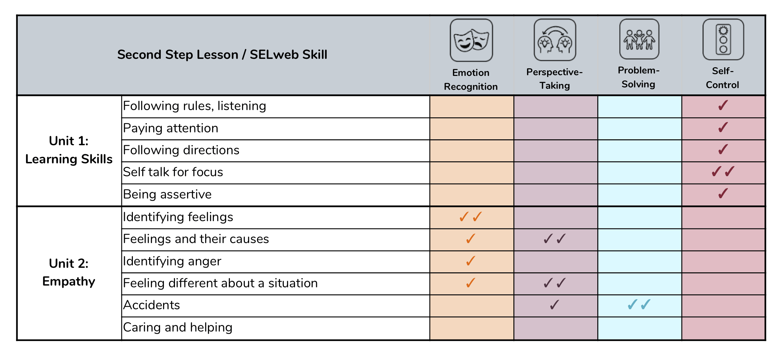 SEL Program Alignments